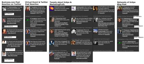 Summary of Tweets related to MarketingProfs Virtual Conference